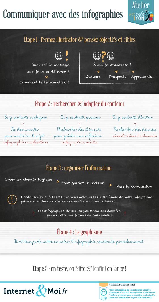 Communiquez avec des infographies - transcription disponible ci-dessous