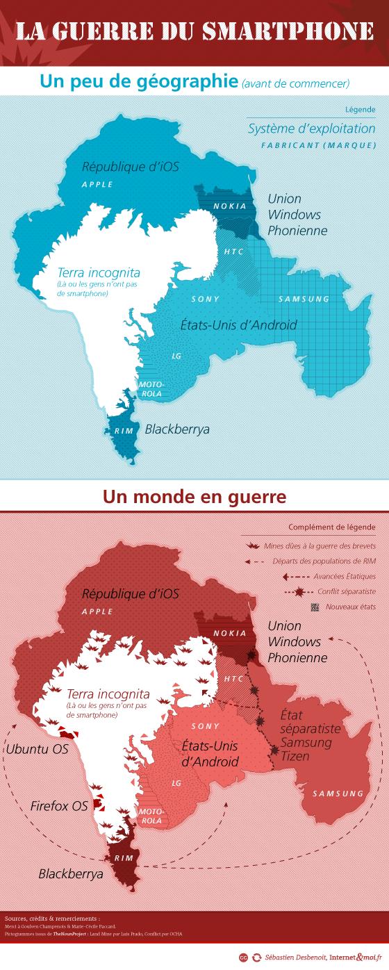 Une infographie sur la guerre du smartphone
