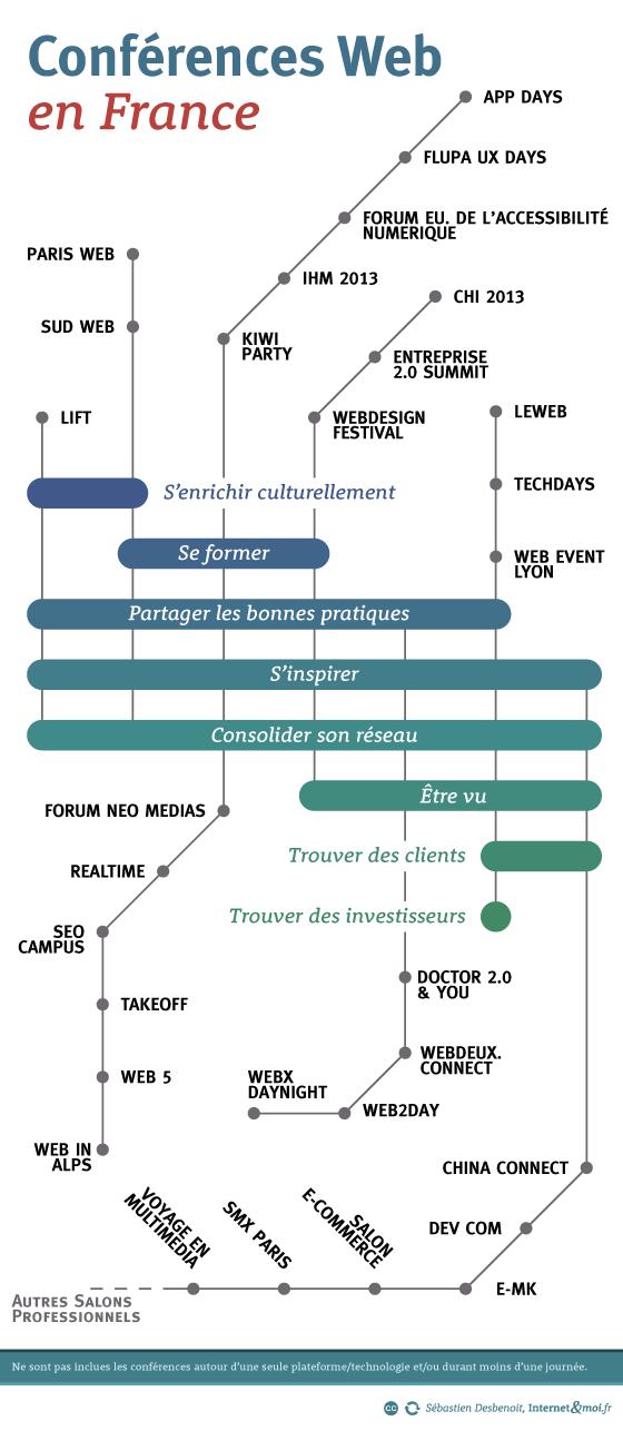 La carte des conférences web en 2013, cliquez sur l'image pour agrandir l'infographie (SVG)