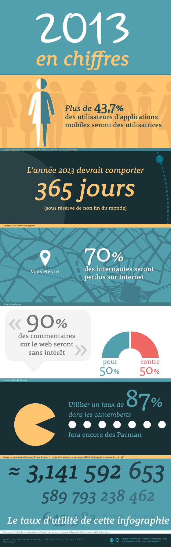 Infographie : 2013 en chiffres
